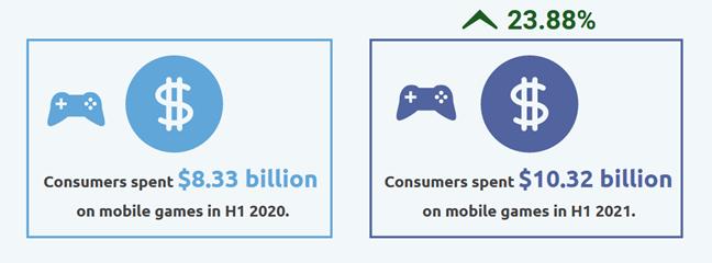 Mobile gaming wydatki
